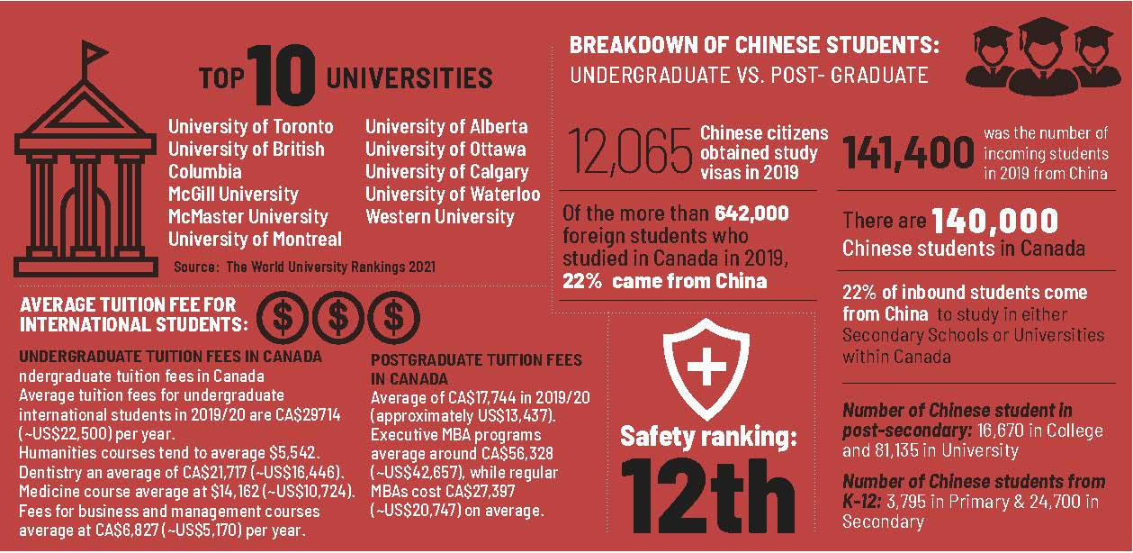 Canada Education in Numbers